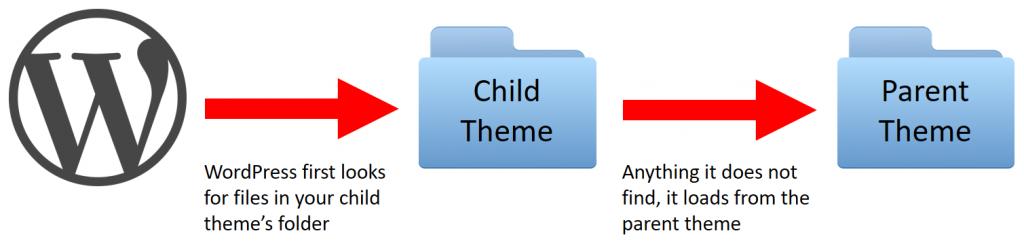 File flow diagram