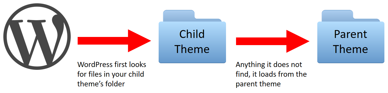 Flow diagram explaining how WordPress first looks for files in the child theme folder. If nothing is found, it looks at the Parent theme folder.