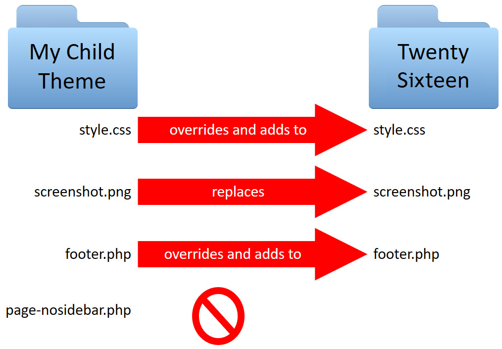 File flow diagram showing how the style.css file, the screenshot, and the footer.php files from the parent theme were overridden by the corresponding child theme.
